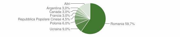 Grafico cittadinanza stranieri - Decollatura 2012