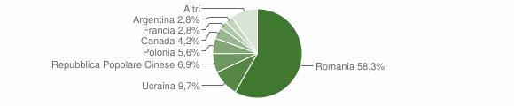 Grafico cittadinanza stranieri - Decollatura 2013