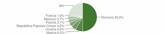 Grafico cittadinanza stranieri - Decollatura 2016