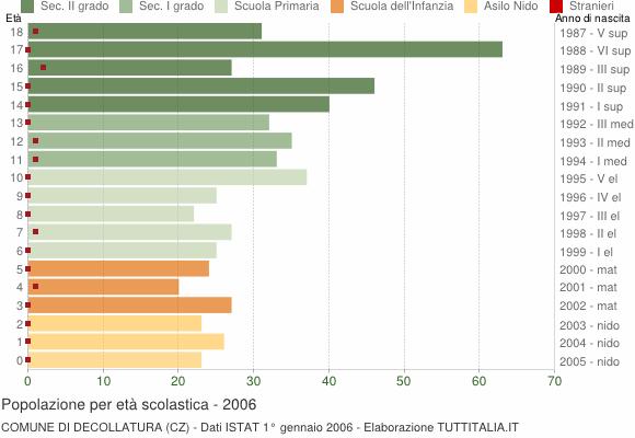 Grafico Popolazione in età scolastica - Decollatura 2006