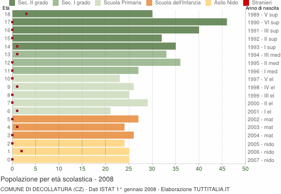Grafico Popolazione in età scolastica - Decollatura 2008