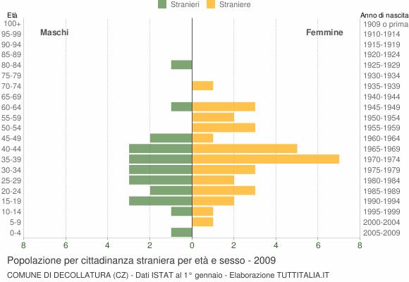 Grafico cittadini stranieri - Decollatura 2009