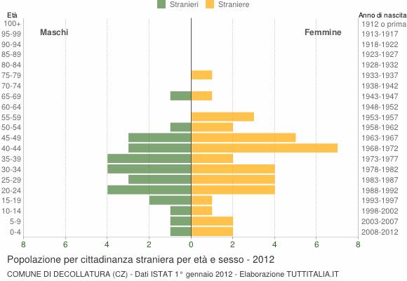 Grafico cittadini stranieri - Decollatura 2012
