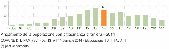 Grafico andamento popolazione stranieri Comune di Dinami (VV)
