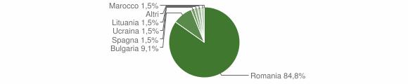 Grafico cittadinanza stranieri - Dinami 2014