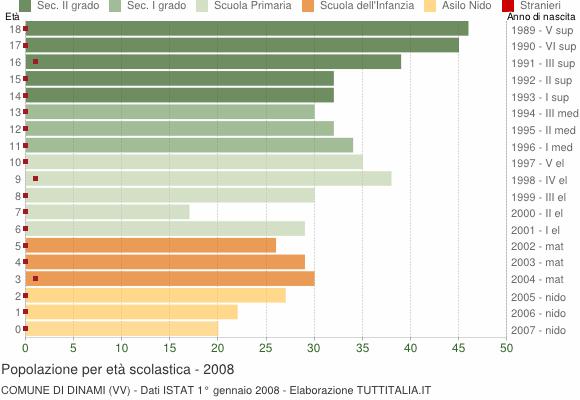 Grafico Popolazione in età scolastica - Dinami 2008