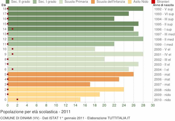 Grafico Popolazione in età scolastica - Dinami 2011