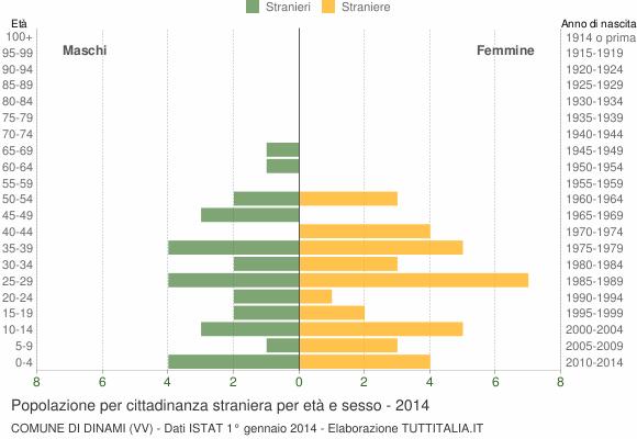 Grafico cittadini stranieri - Dinami 2014