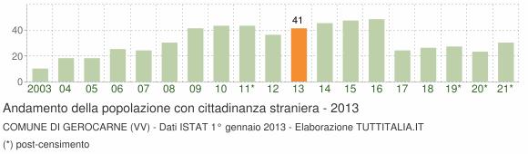 Grafico andamento popolazione stranieri Comune di Gerocarne (VV)