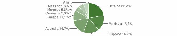 Grafico cittadinanza stranieri - Gerocarne 2004