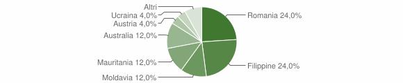 Grafico cittadinanza stranieri - Gerocarne 2006