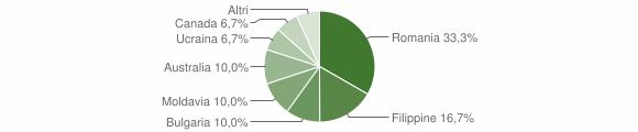 Grafico cittadinanza stranieri - Gerocarne 2008