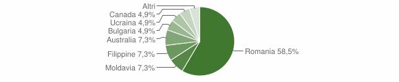Grafico cittadinanza stranieri - Gerocarne 2009