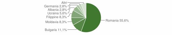 Grafico cittadinanza stranieri - Gerocarne 2012