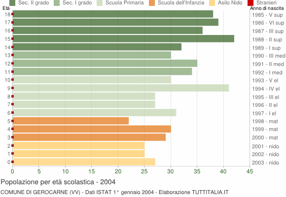 Grafico Popolazione in età scolastica - Gerocarne 2004