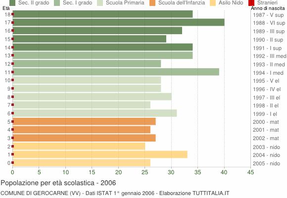 Grafico Popolazione in età scolastica - Gerocarne 2006