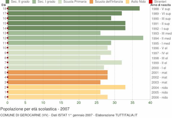 Grafico Popolazione in età scolastica - Gerocarne 2007