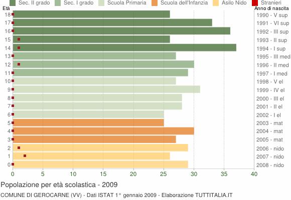 Grafico Popolazione in età scolastica - Gerocarne 2009