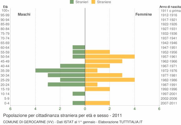 Grafico cittadini stranieri - Gerocarne 2011