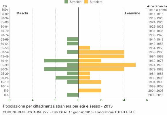 Grafico cittadini stranieri - Gerocarne 2013