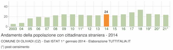 Grafico andamento popolazione stranieri Comune di Olivadi (CZ)