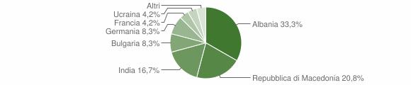 Grafico cittadinanza stranieri - Olivadi 2010