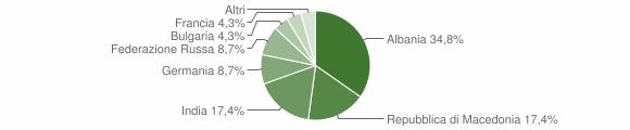 Grafico cittadinanza stranieri - Olivadi 2011