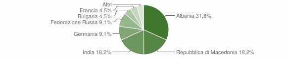 Grafico cittadinanza stranieri - Olivadi 2012