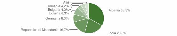Grafico cittadinanza stranieri - Olivadi 2014
