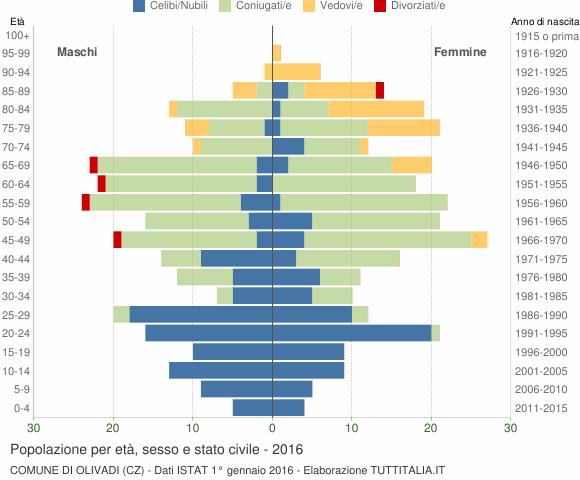 Grafico Popolazione per età, sesso e stato civile Comune di Olivadi (CZ)