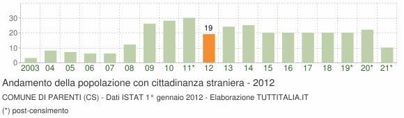 Grafico andamento popolazione stranieri Comune di Parenti (CS)