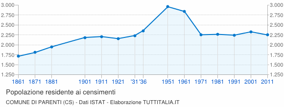 Grafico andamento storico popolazione Comune di Parenti (CS)