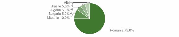 Grafico cittadinanza stranieri - Parenti 2018