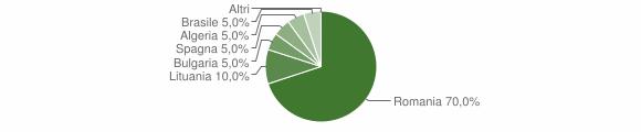 Grafico cittadinanza stranieri - Parenti 2019