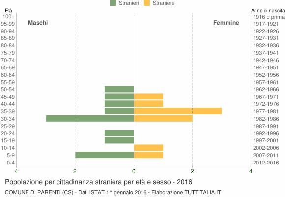 Grafico cittadini stranieri - Parenti 2016