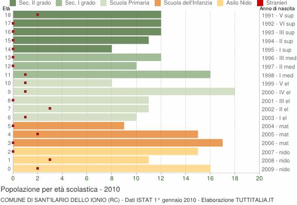 Grafico Popolazione in età scolastica - Sant'Ilario dello Ionio 2010