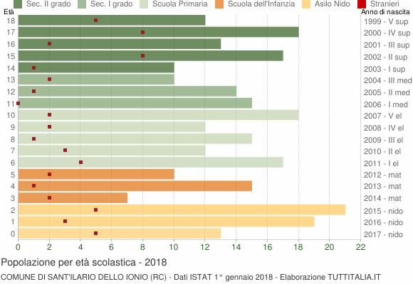 Grafico Popolazione in età scolastica - Sant'Ilario dello Ionio 2018