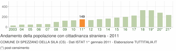 Grafico andamento popolazione stranieri Comune di Spezzano della Sila (CS)