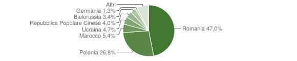 Grafico cittadinanza stranieri - Spezzano della Sila 2011