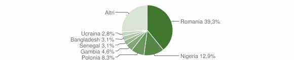 Grafico cittadinanza stranieri - Spezzano della Sila 2018