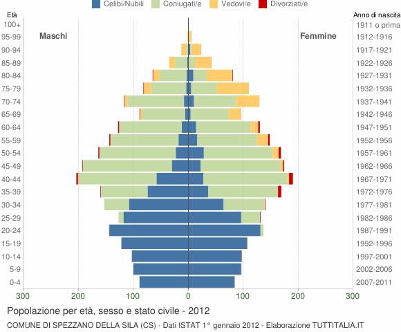 Grafico Popolazione per età, sesso e stato civile Comune di Spezzano della Sila (CS)
