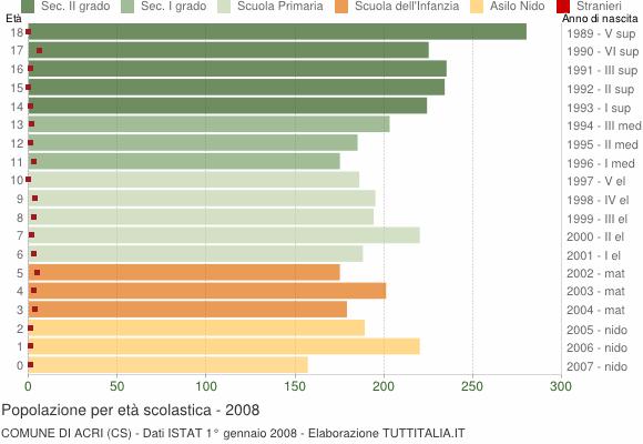 Grafico Popolazione in età scolastica - Acri 2008