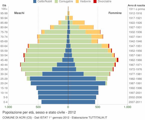 Grafico Popolazione per età, sesso e stato civile Comune di Acri (CS)