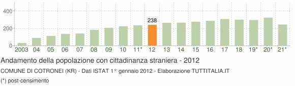 Grafico andamento popolazione stranieri Comune di Cotronei (KR)