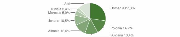 Grafico cittadinanza stranieri - Cotronei 2012
