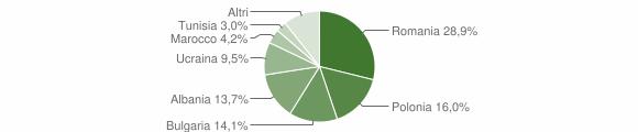 Grafico cittadinanza stranieri - Cotronei 2014