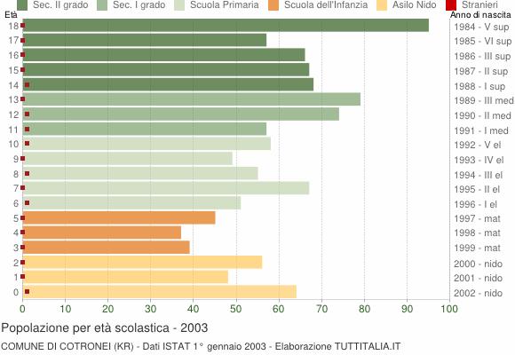 Grafico Popolazione in età scolastica - Cotronei 2003