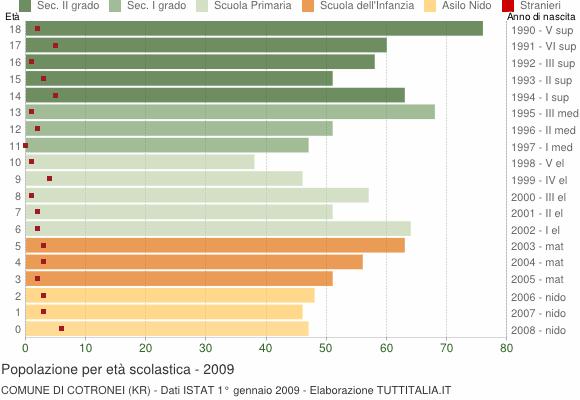 Grafico Popolazione in età scolastica - Cotronei 2009
