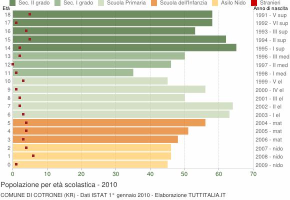 Grafico Popolazione in età scolastica - Cotronei 2010