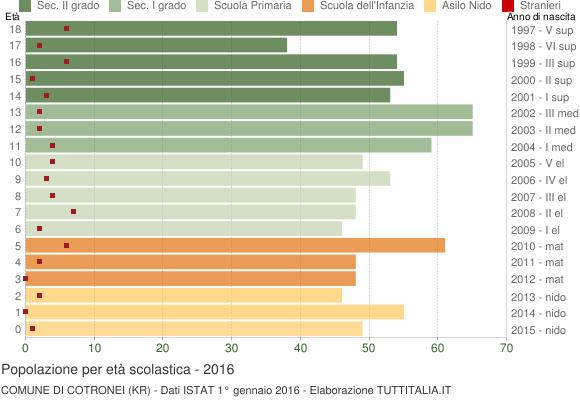 Grafico Popolazione in età scolastica - Cotronei 2016